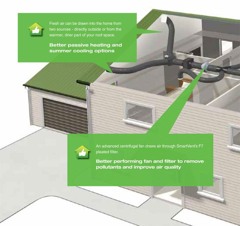 Coldrite Aircon NZ Hawkes Bay: SmartVent Positive System